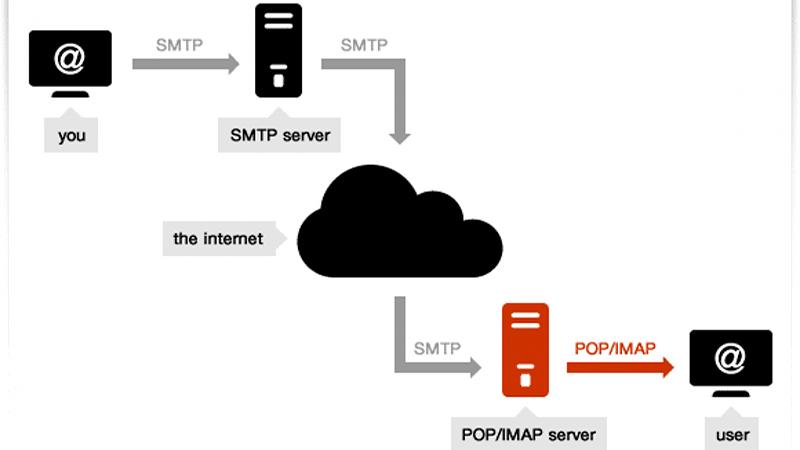 Giao thức SMTP